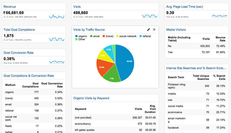 Synergy Systems will help you to create your brand by Google Analytics